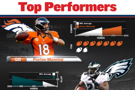 Around the NFL - Week 1 Infographic