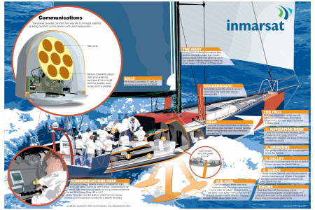 Around the World Yacht Race Communications Infographic
