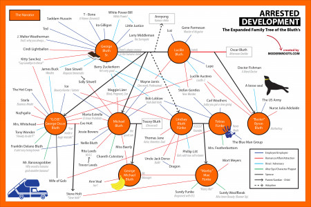 Arrested Development - The Expanded Bluth Family Tree Infographic
