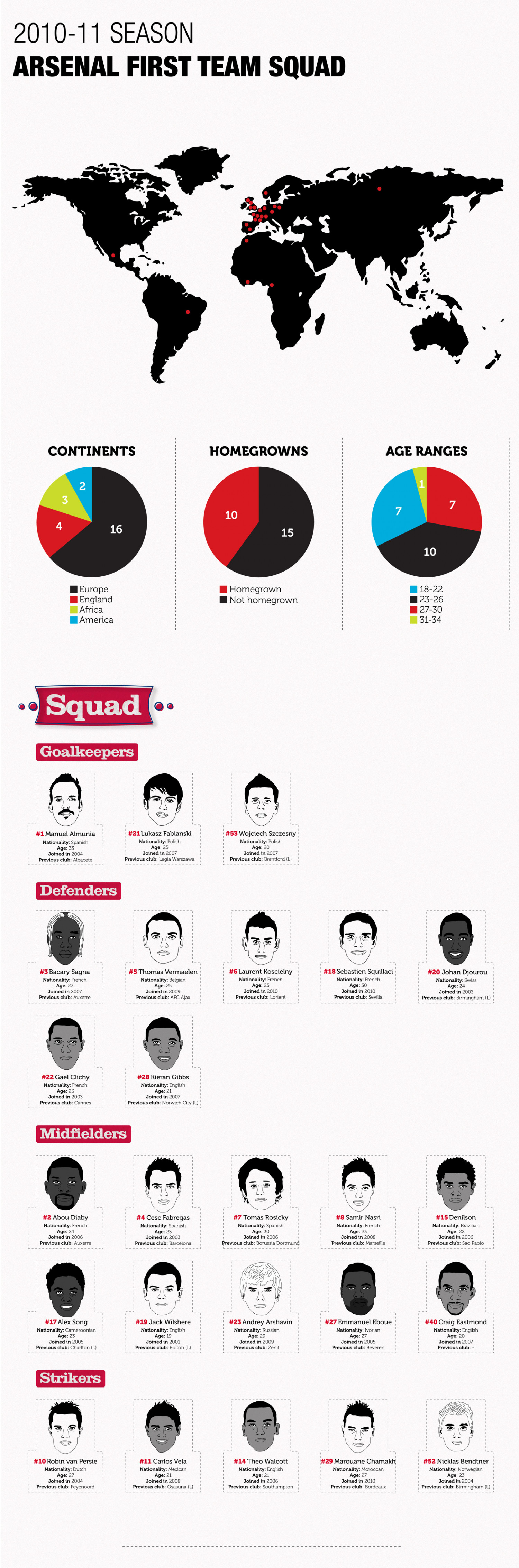 Arsenal First Team Sqaud Infographic