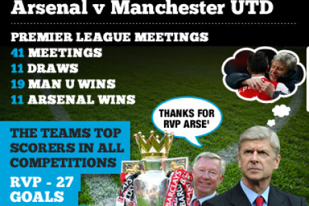 Arsenal v Man U mini graphic Infographic