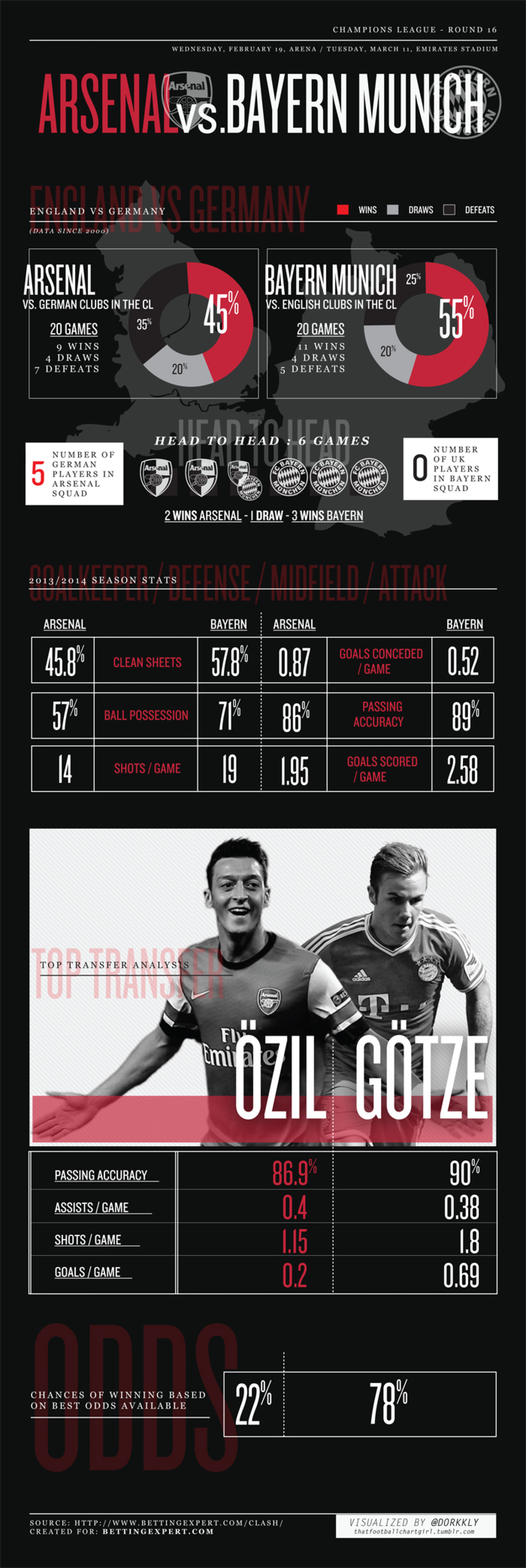 Arsenal vs. Bayern Munich Infographic