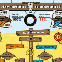 Article: How Definite is Indefinite? Infographic