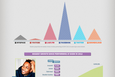 Artists Social Media Buzz @ SXSW 2013 Infographic