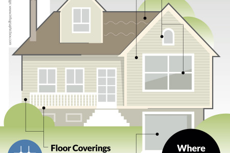 Asbestos in the Home Infographic