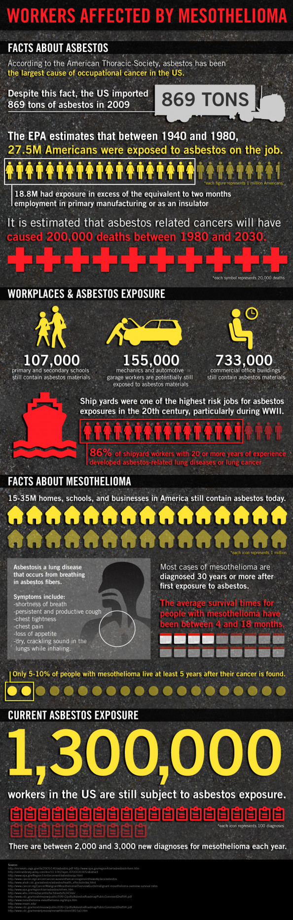Asbestos Kills American Workers Infographic