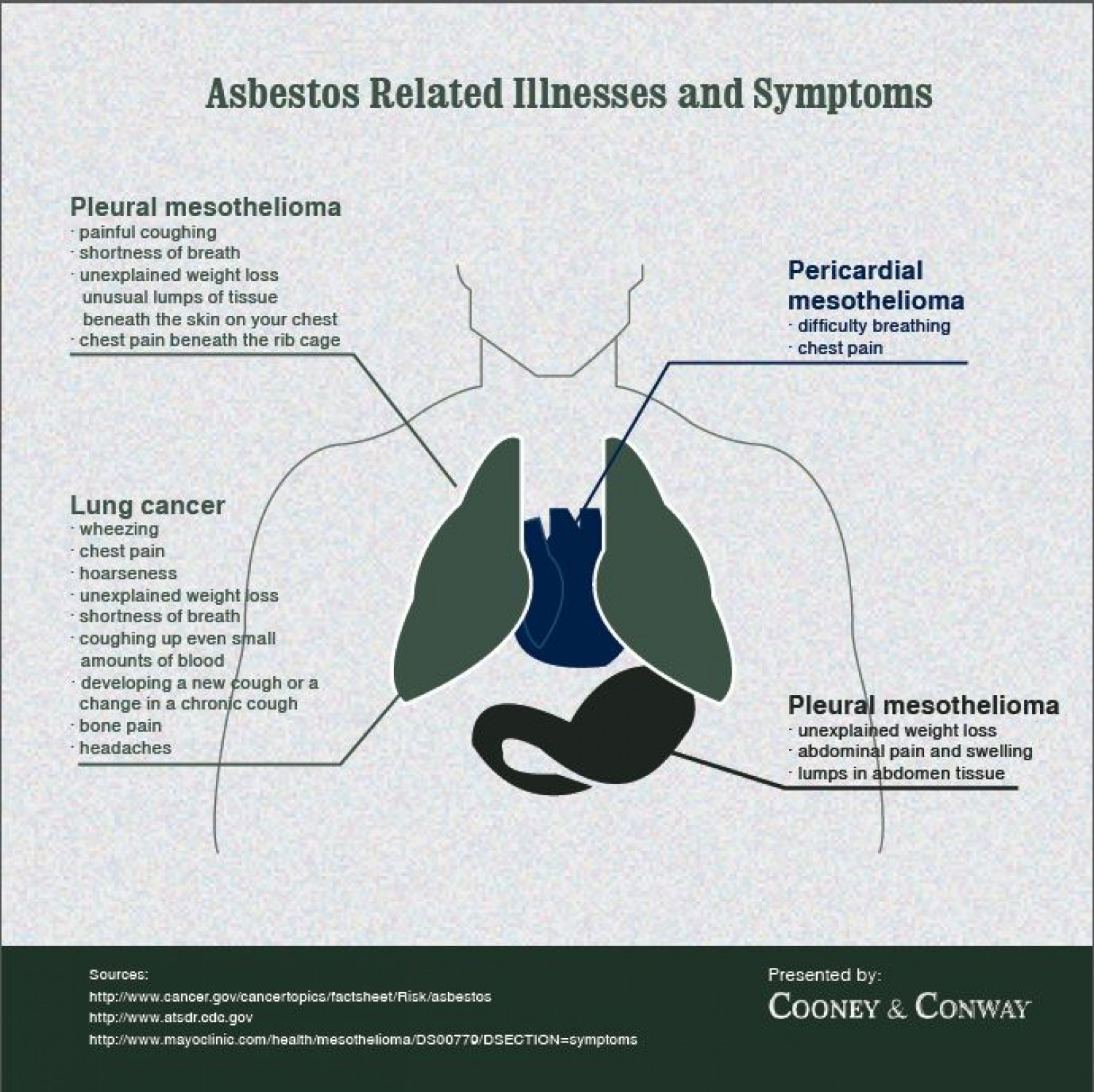 Asbestos Related Illness and Symptoms Infographic
