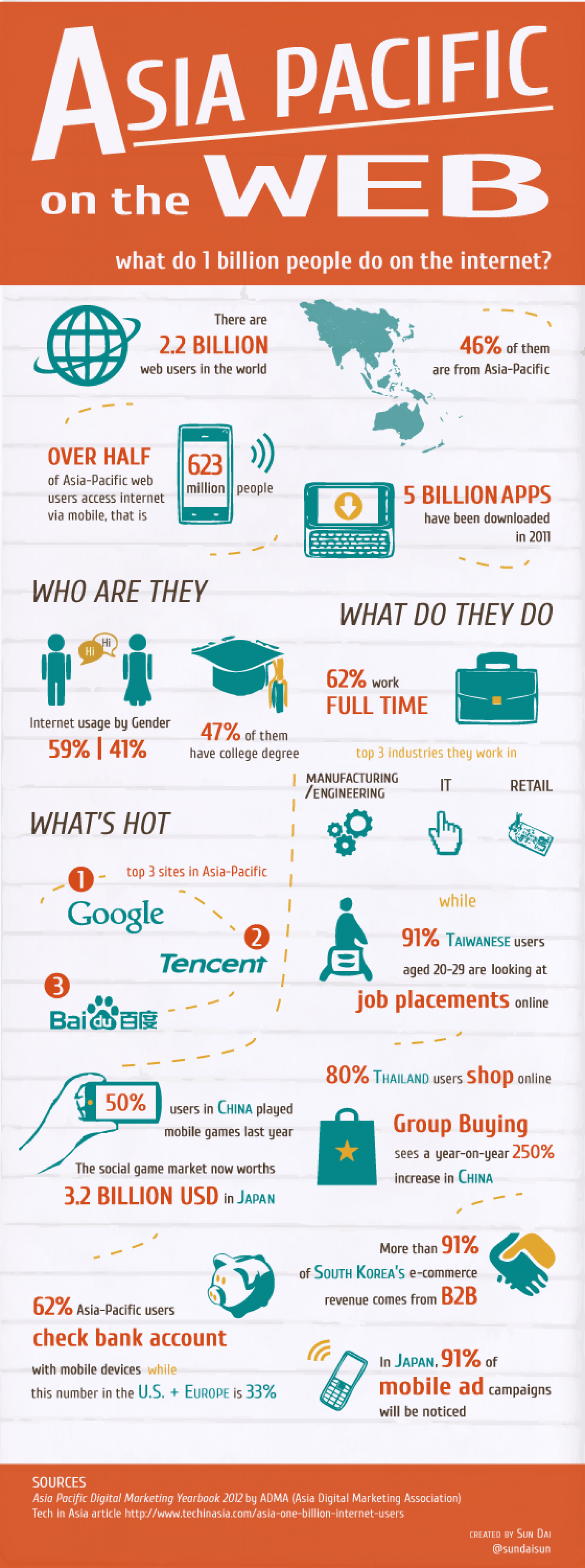 Asia Pacific on the Web: What do 1 Billion People do on the Internet? Infographic