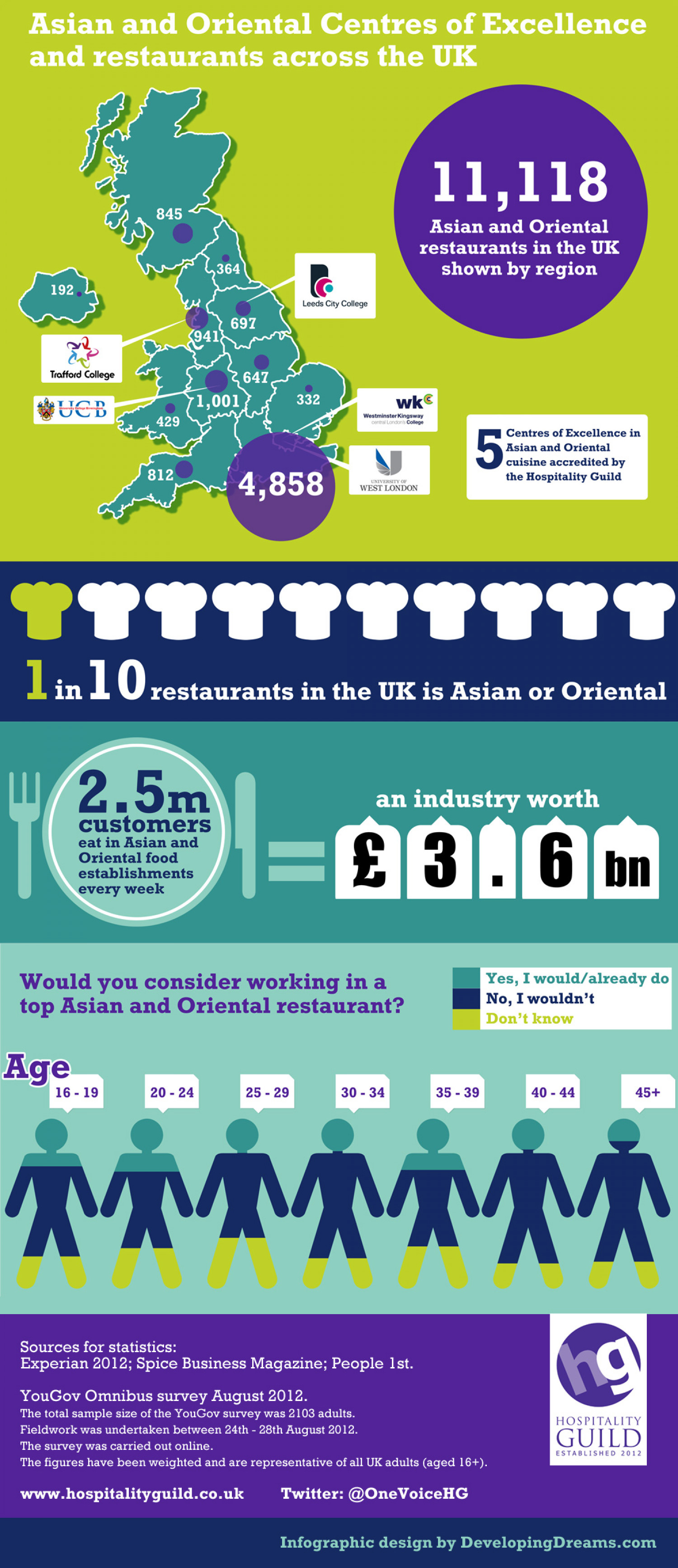 Asian and Oriental restaurants across the UK Infographic
