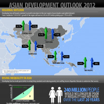 Asian Development Outlook 2012 Infographic