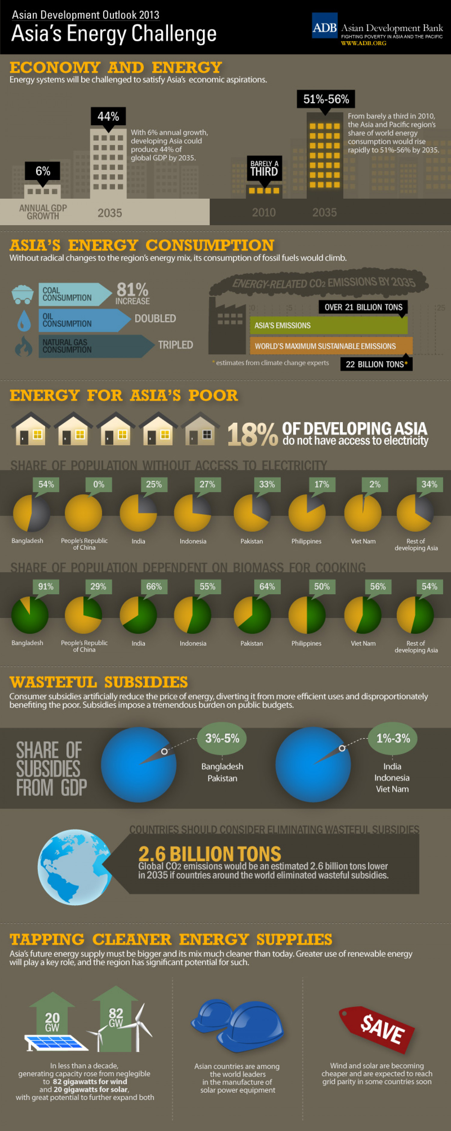 Asian Development Outlook 2013: Asia's Energy Challenge Infographic