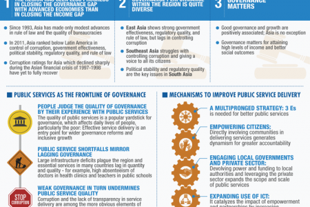 Asian Development Outlook 2013 Update: Asia's Governance Gap Infographic