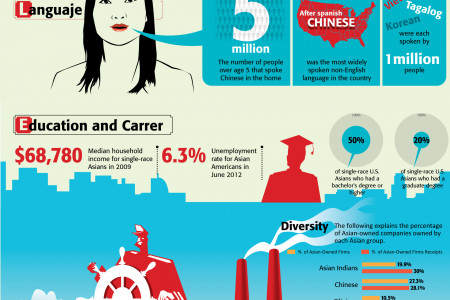 Asian Owned businesses Infographic