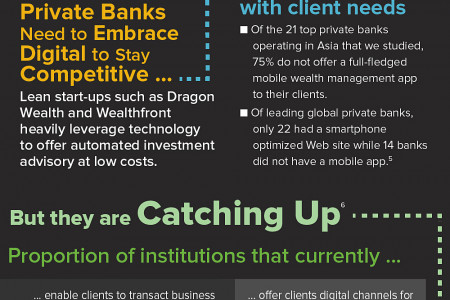 Asian Private Banks' Digital Odyssey Infographic