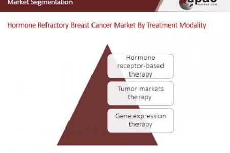 Asia-Pacific Hormone Refractory Breast Cancer Market - Analysis, Segmentation and Forecast, 2013 – 2020 Infographic