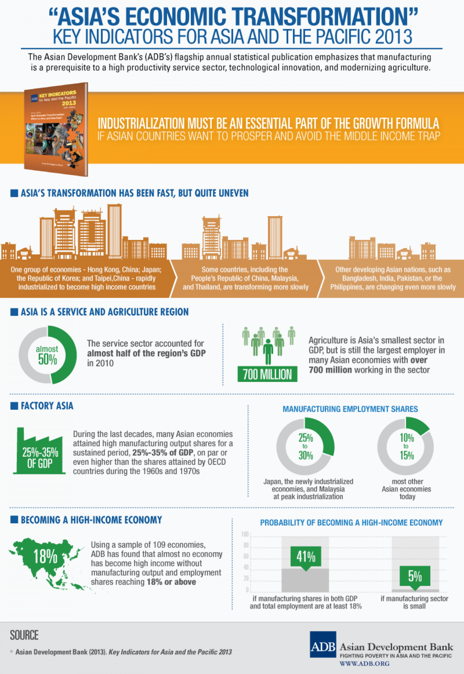 """Asia's Economic Transformation"" - Key Indicators for Asia and the Pacific 2013 Infographic"