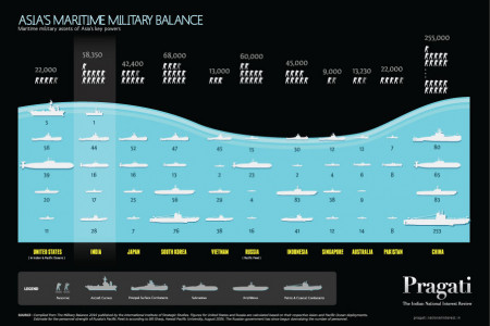 Asia's Military Balance Infographic