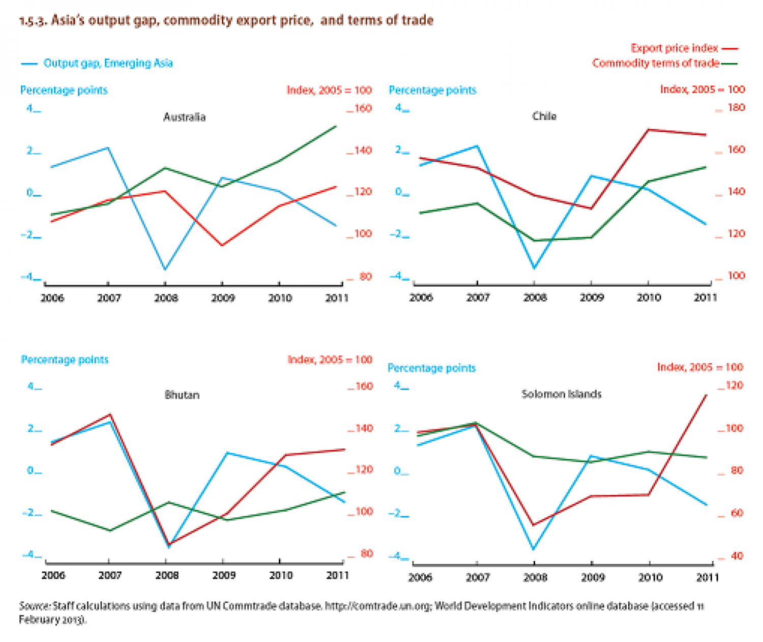Asia's Output gap, commodity export price, and terms of trade. Infographic