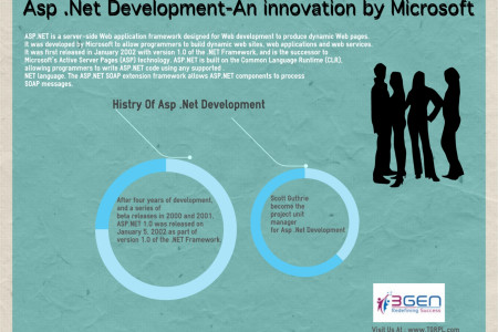 ASP.NET Development- an innovation by Microsoft, it's a website application structure Infographic