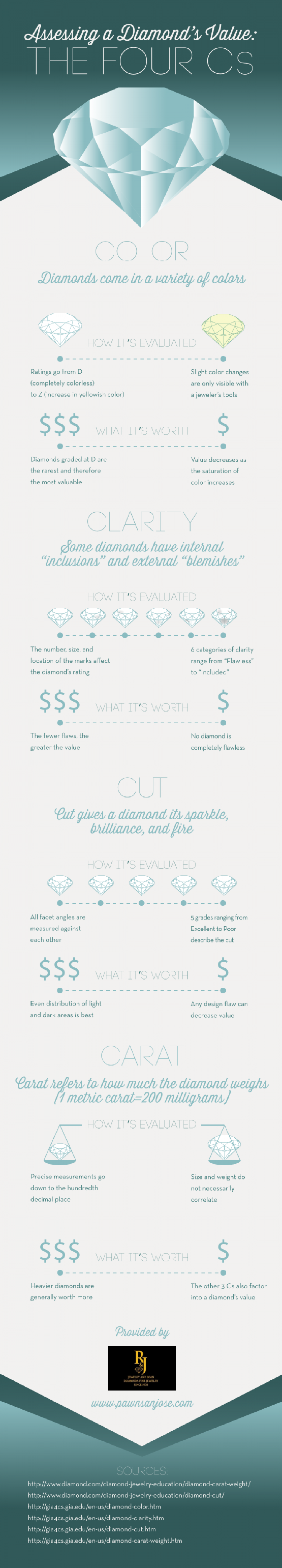 Assessing a Diamond's Value: The Four Cs Infographic