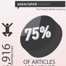 Associated Content by the Numbers Infographic