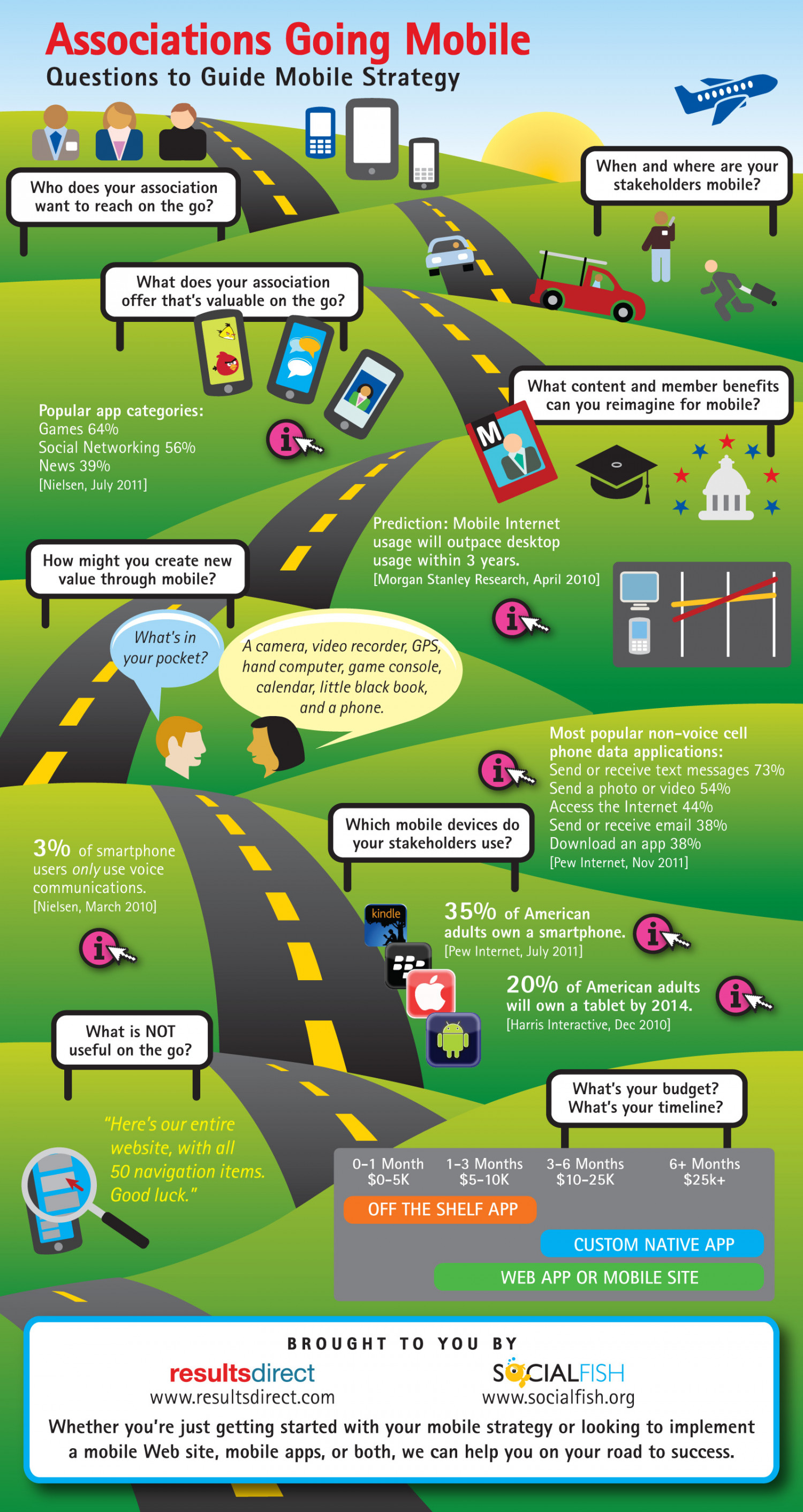 Associations Going Mobile Infographic