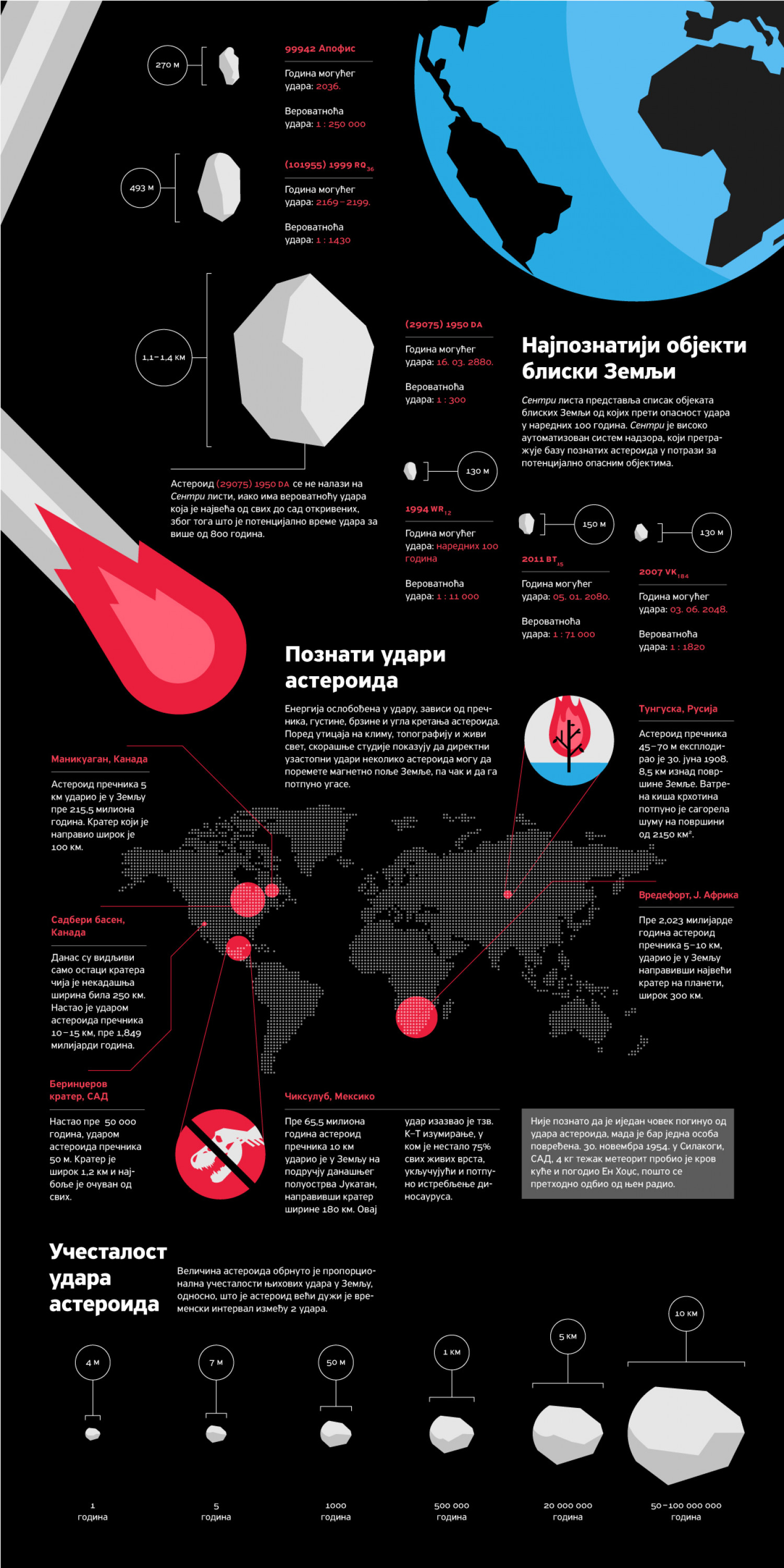 Asteroid impacts Infographic