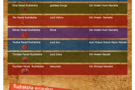 Astrological Significance of Rudraksha Infographic