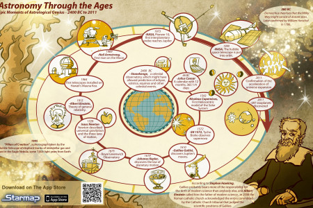 Astronomy Through the Ages Infographic