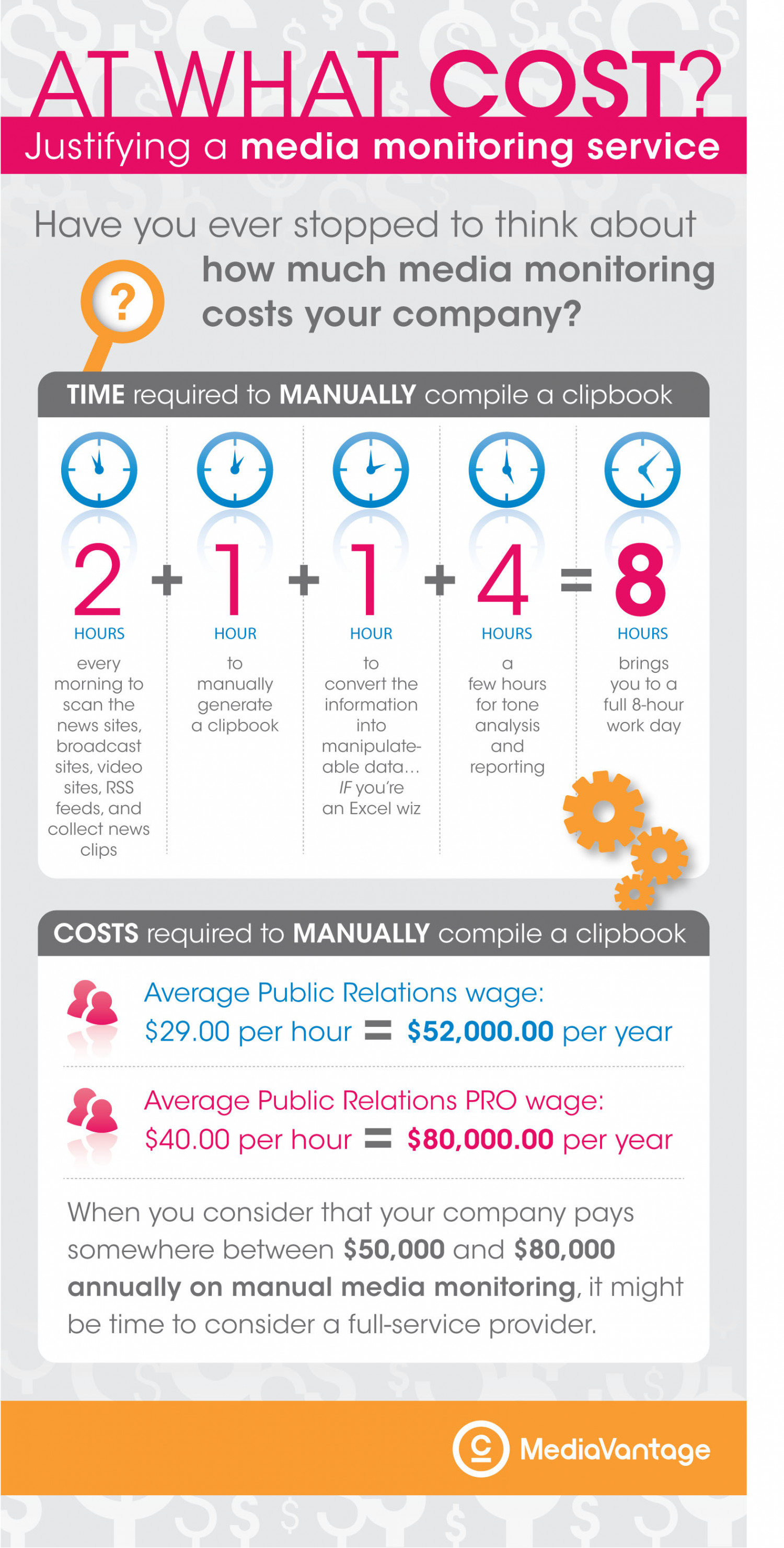 At What Cost? Infographic