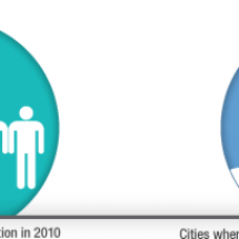 At Work And At Play, How Cities Stack Up Infographic