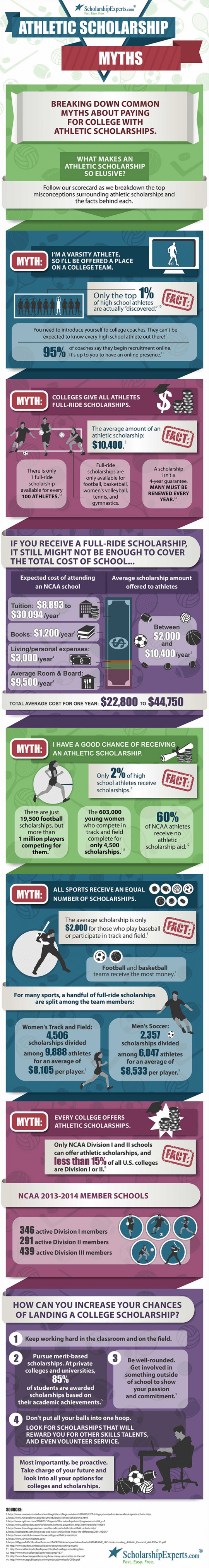 Athletic Scholarship Myths