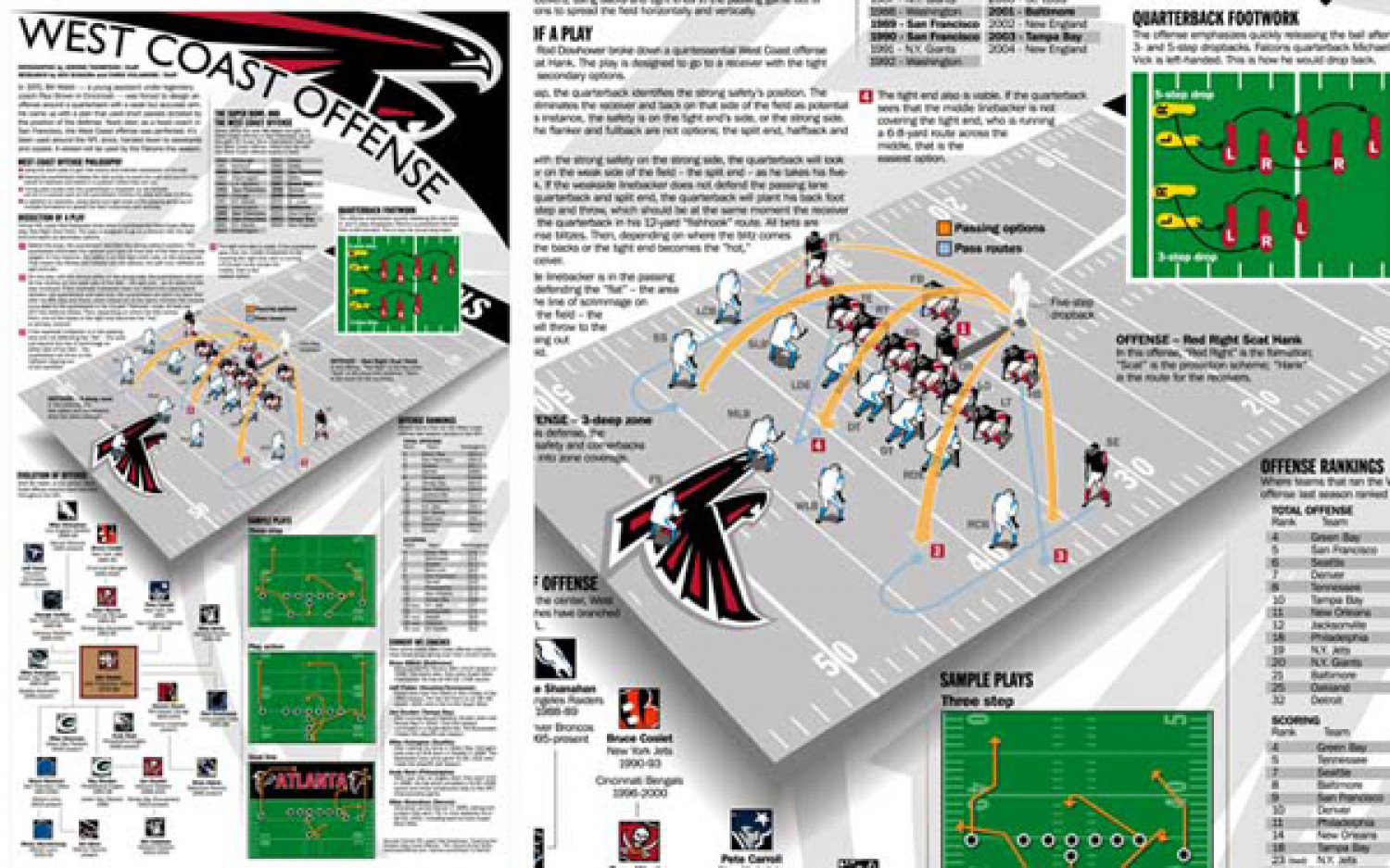 Atlanta Falcons West Coast Offense Infographic