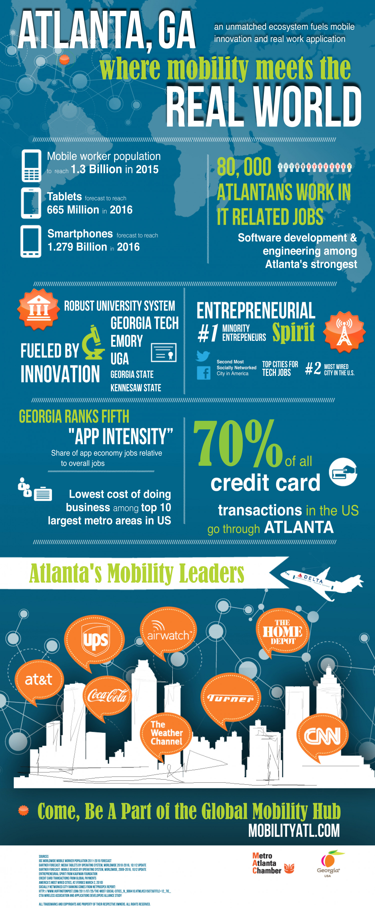 Atlanta, GA: Where Mobility Meets the Real World Infographic