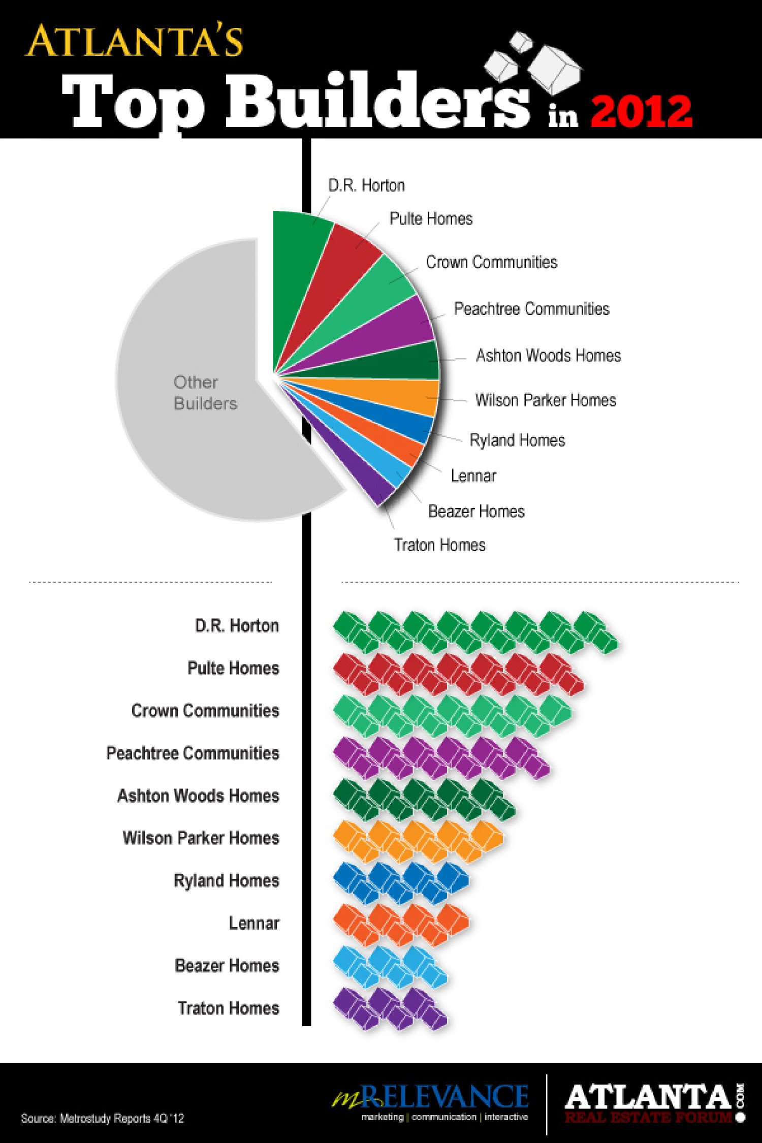 Atlanta's Top Home Builders in 2012 Infographic