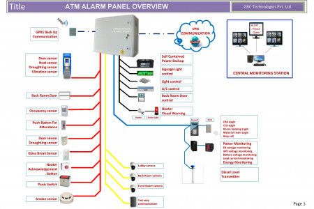 ATM Alarm System Panels Infographic