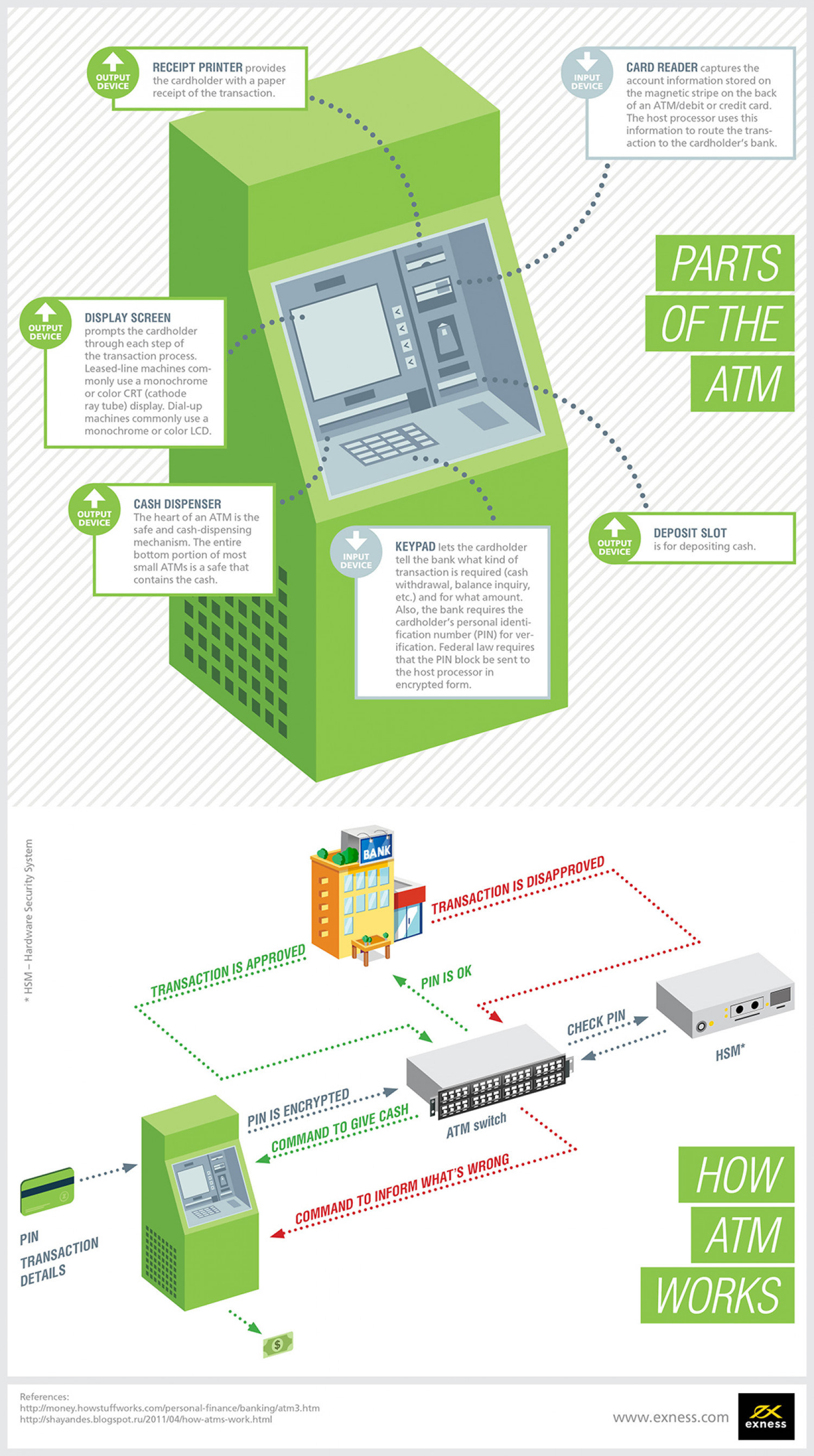 ATM. How it works. Infographic