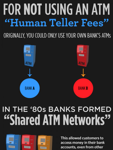 ATMs and The Hidden Cost of Convenience Infographic