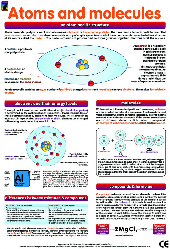 Atoms and Molecules Infographic