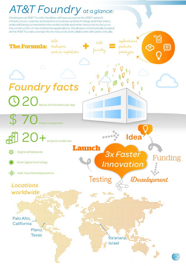 AT&T Foundry at a Glance Infographic