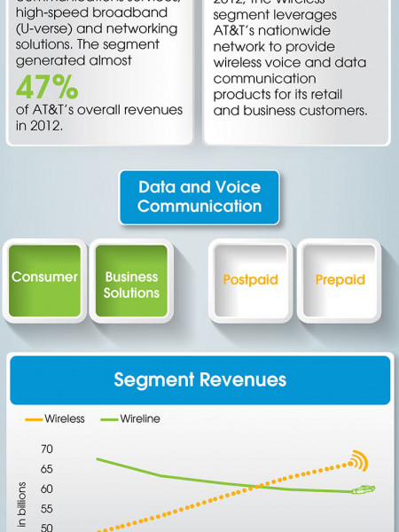 AT&T Industry Analysis Infographic