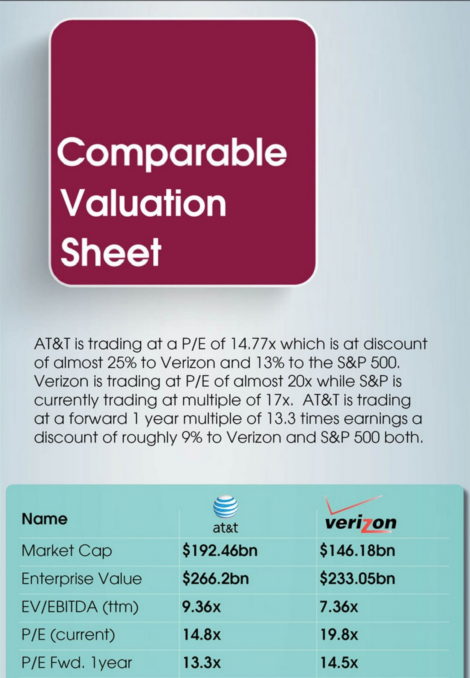 AT&T Valuation Sheet Infographic