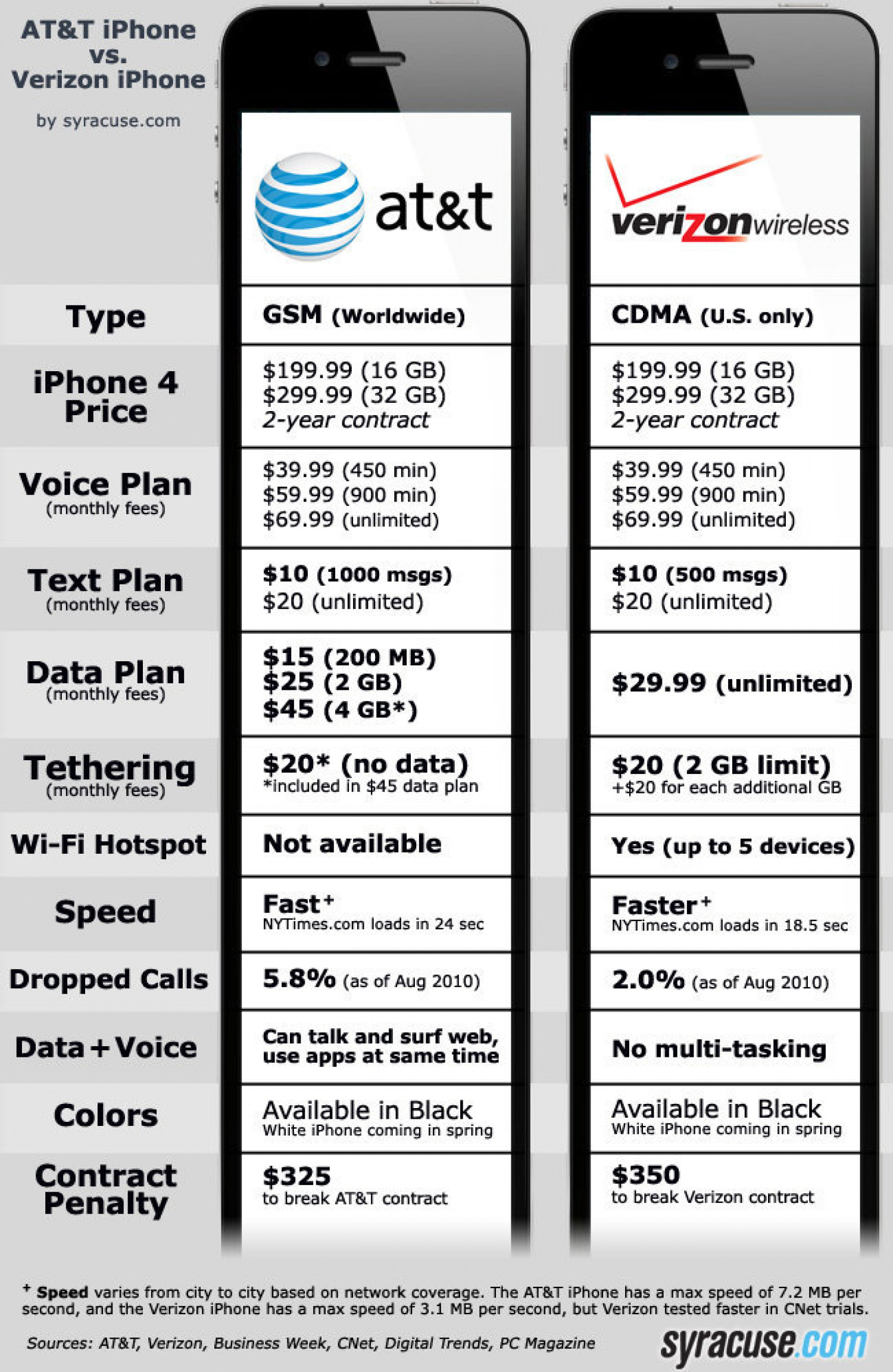 AT&T Vs. Verizon iPhone 4 Comparison: Which one to Buy Infographic