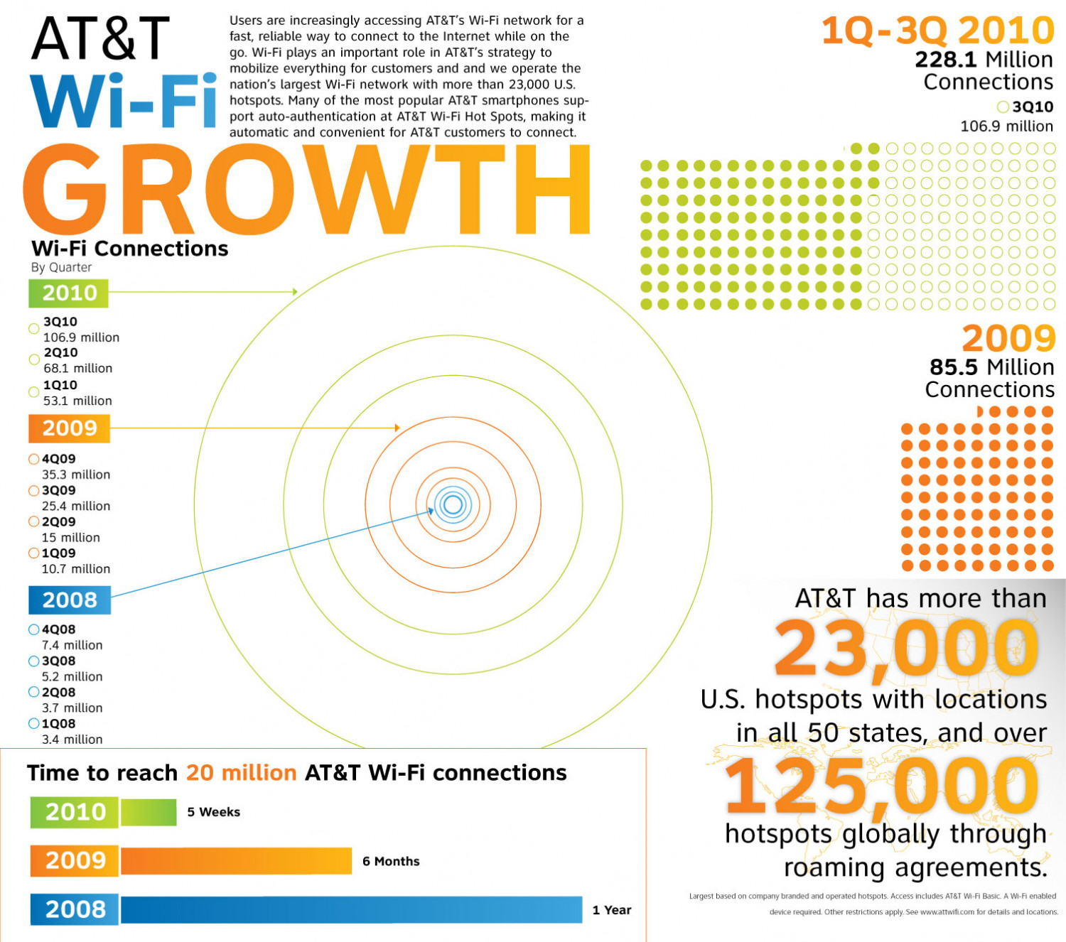 AT&T Wi-Fi Growth Infographic