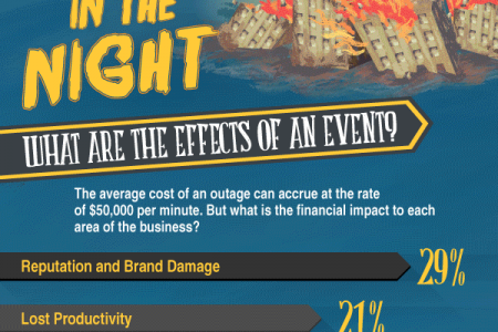 Attack of the Business Killing Monster Infographic