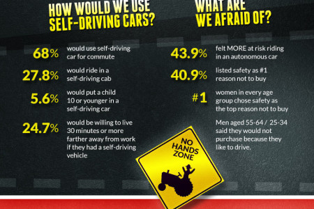 Attack of the Self-Driving Cars Infographic