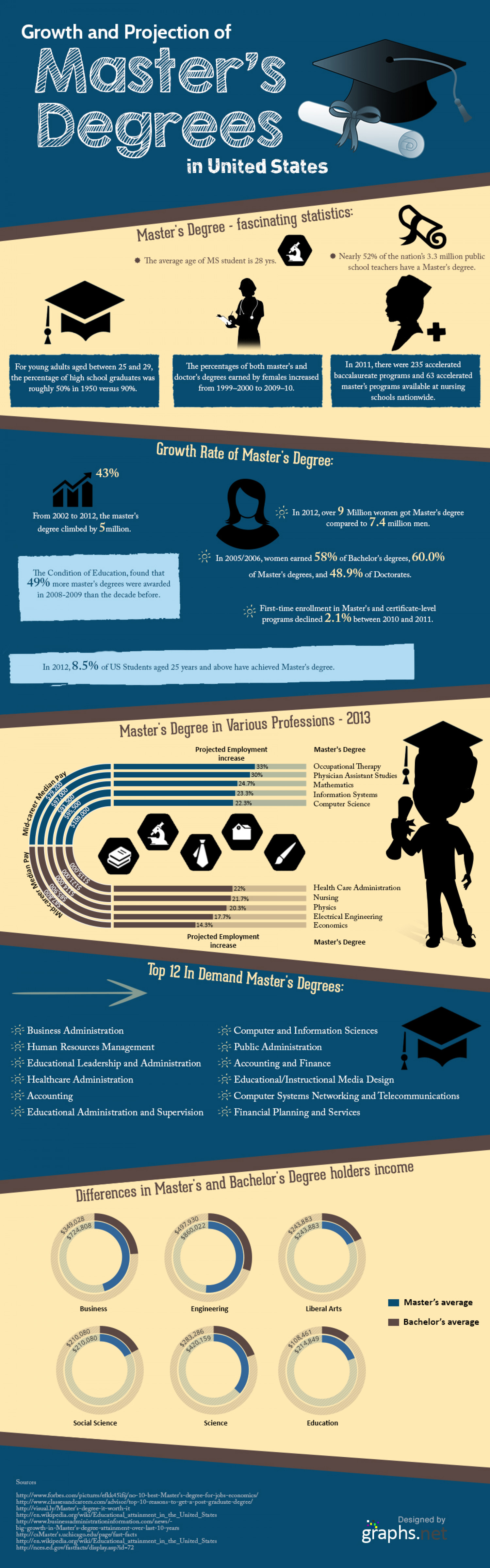 Growth and Projection Of Master's Degrees In United States Over The Years Infographic