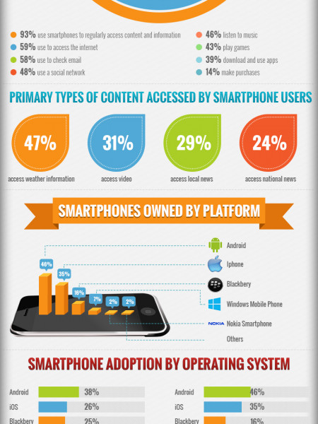 Attitudes and Behaviors of Today's Smartphone Users in the U.S. Infographic