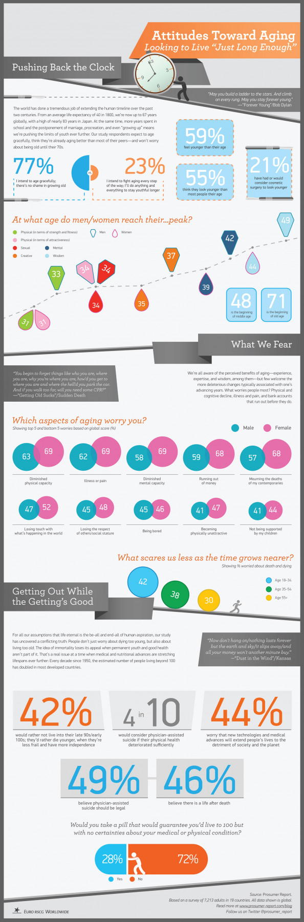 "Attitudes Towards Aging: Looking to Live ""Just Long Enough"" Infographic"