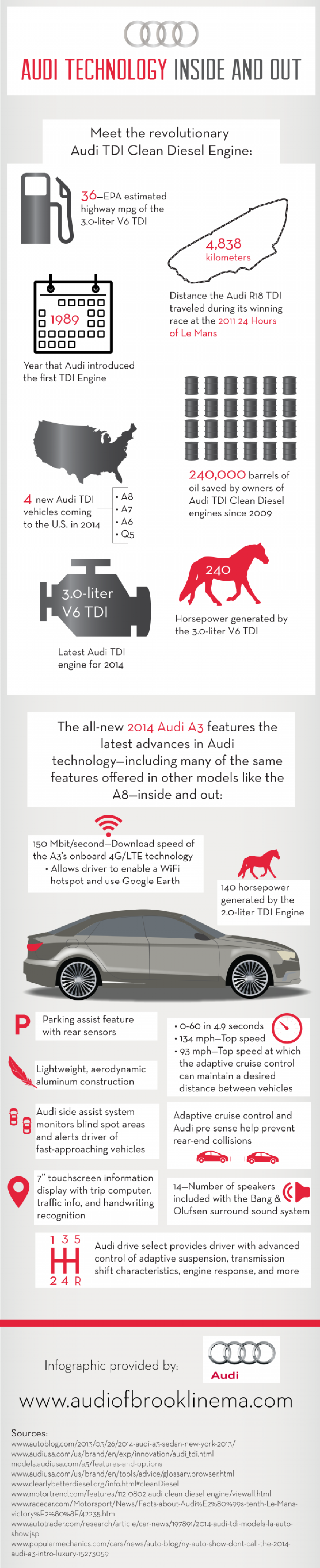 Audi Technology Inside and Out Infographic
